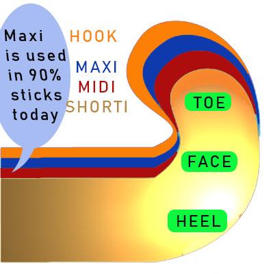 Field Hockey Stick Toe Guide
